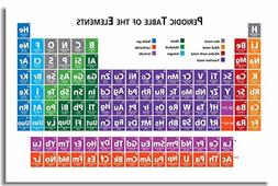 1x Poster Periodic Table of the Elements For Test Teaching R